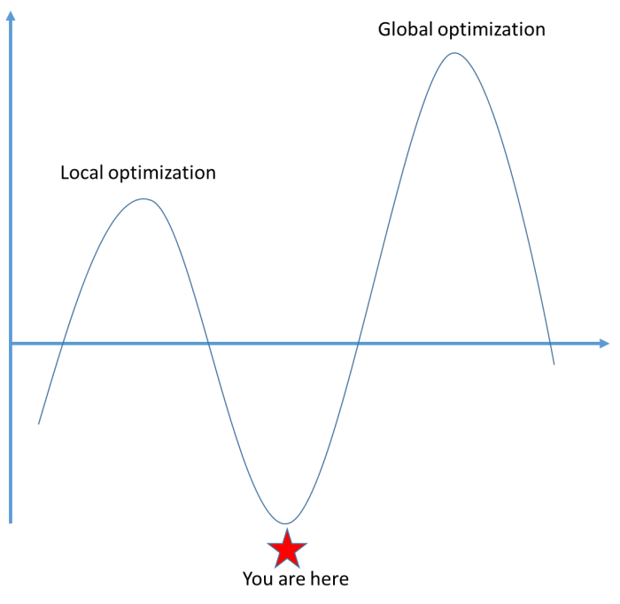 "Image that represents the difference between local and global optimization.  There is an x and y axis showing conceptual peaks and valleys in product development.  The current ""you are here"" position is a low point.  Local optimization is shown as a positive peak.  Global optimization is an even higher positive peak."