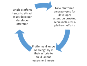 Cross-platform cycle