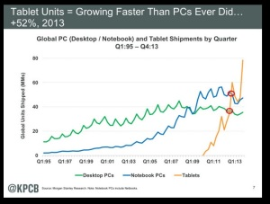 Tablet growth relative to PCs