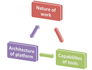 Cycle of nature of work, capabilities of tools, architecture of platform.