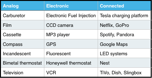 Analog	Electronic	Connected Carburetor	Electronic Fuel Injection	Tesla charging platform Film	CCD camera	Netflix, GoPro Cassette	MP3 player	Spotify, Pandora Compass	GPS	Google Maps Incandescent	Fluorescent	LED systems Bimetal thermostat	Honeywell thermostat	Nest Television	VCR	TiVo, Dish, Slingbox