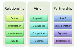 An architectural diagram for enterprise selling.